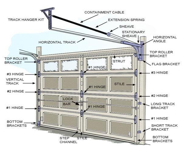 Maintain Garage Door