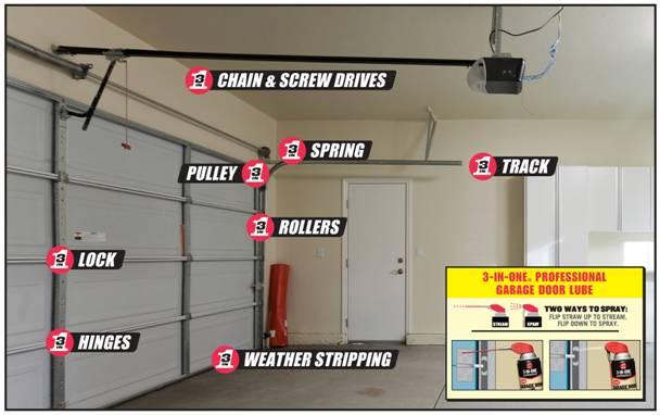 Diy Garage Door Maintenance Checklist Ottawa Garage Door Service