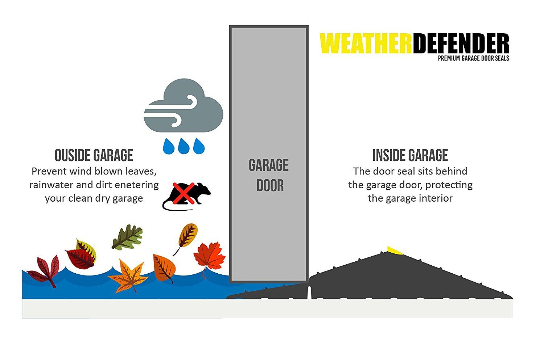 weatherstripping For Your Garage Door