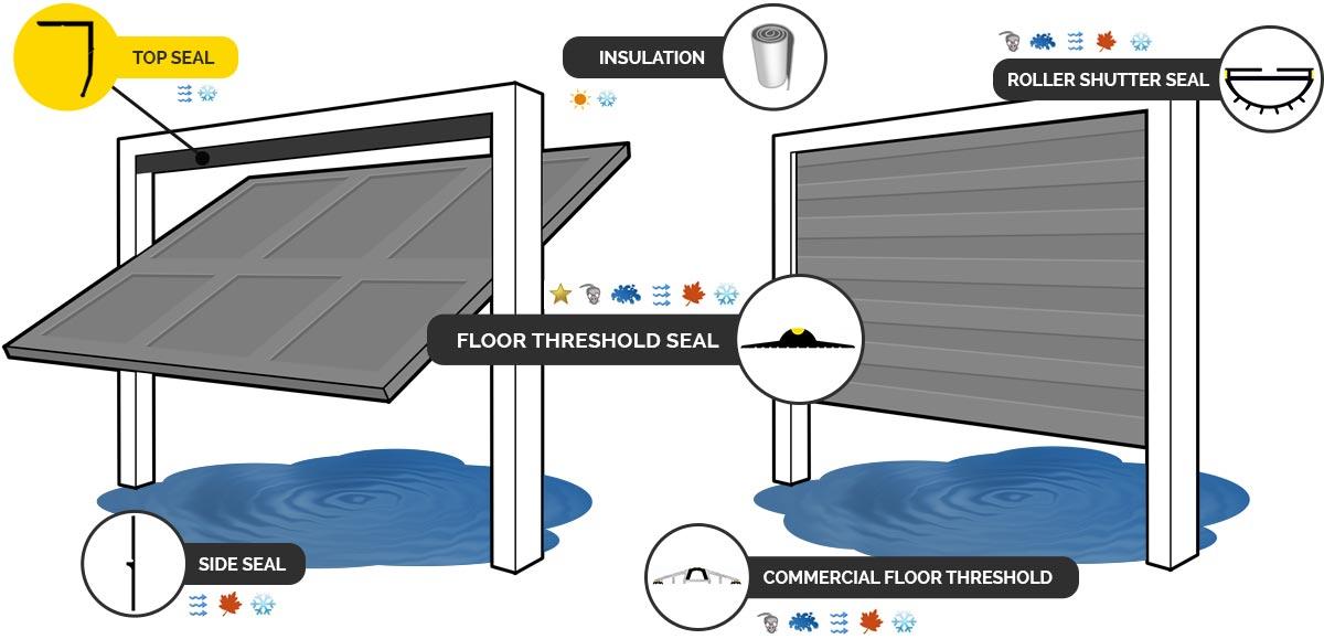 5 Benefits Of Garage Door Weather Stripping | Ottawa Garage Doors